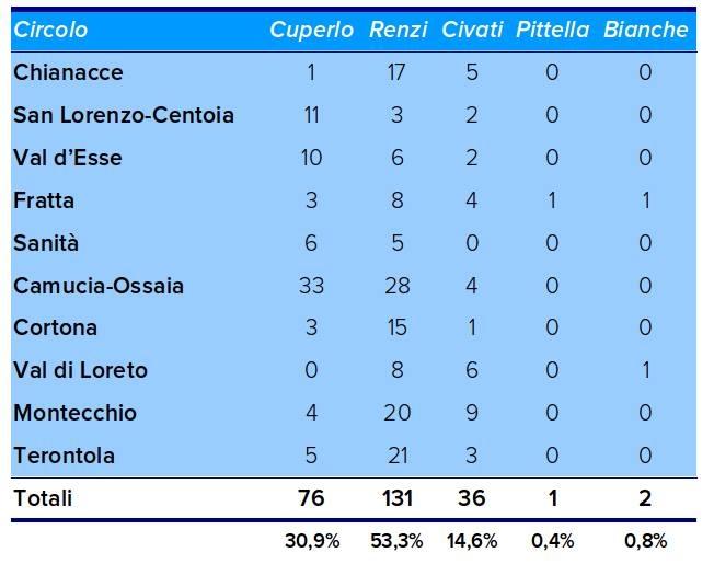 Il PD di Cortona è 'Renziano', 53% di consensi fra gli iscritti