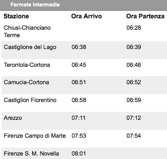 Treni: la mattina, in direzione Firenze, un convoglio in più con fermate in Valdichiana